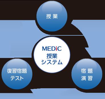 授業→宿題→復習テストの学習サイクル